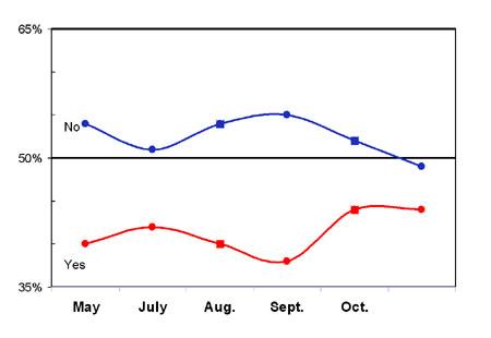 Prop. 8 Polling Trend